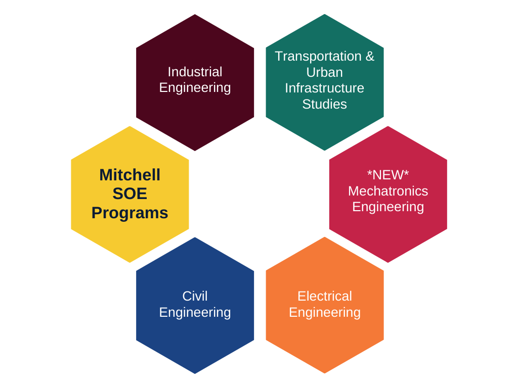 Four Academic Programs at the Mitchell School of Engineering